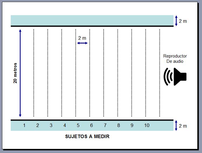 Planilla de Calculo para estimar el VO2máx desde el Course Navette