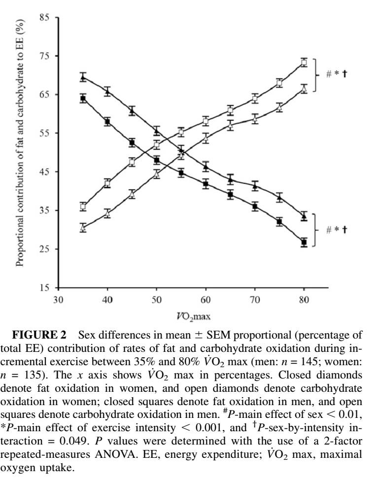 Variabilidad interindividual en la capacidad de oxidar grasa durante el ejercicio