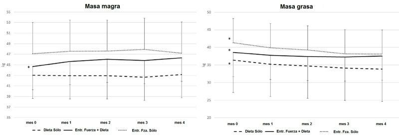 Efectos del entrenamiento de la fuerza sobre la pérdida de grasa en mujeres