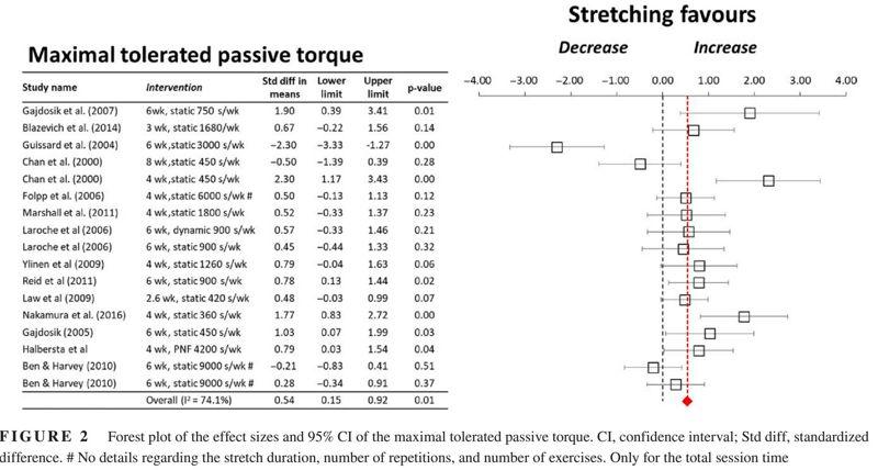 El estiramiento crónico puede cambiar las propiedades mecánicas del músculo-tendón?