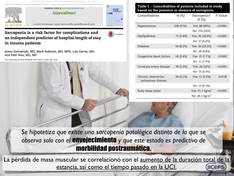 Sarcopenia: factor de riesgo independiente para los resultados adversos en pacientes críticamente enfermos.