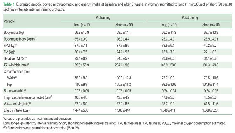 Efectos del HIIT largo o corto en mujeres