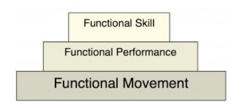 Imagen 9. Pirámide del rendimiento de Gray Cook (2010)