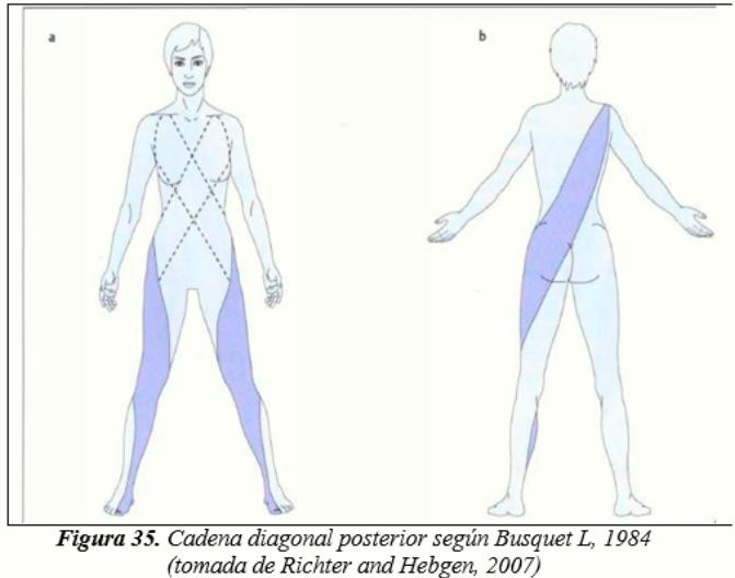 CadenaDiagonalPosterior