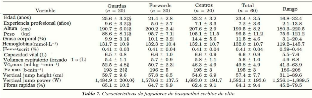 CaracterísticasBasquetbolistas