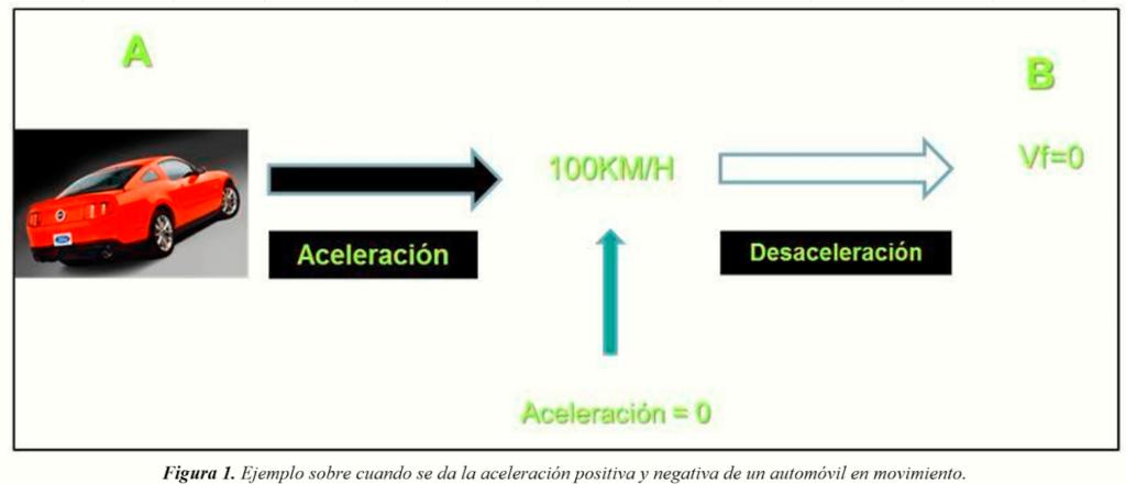 AceleraciónPositiva AceleraciónNegativa