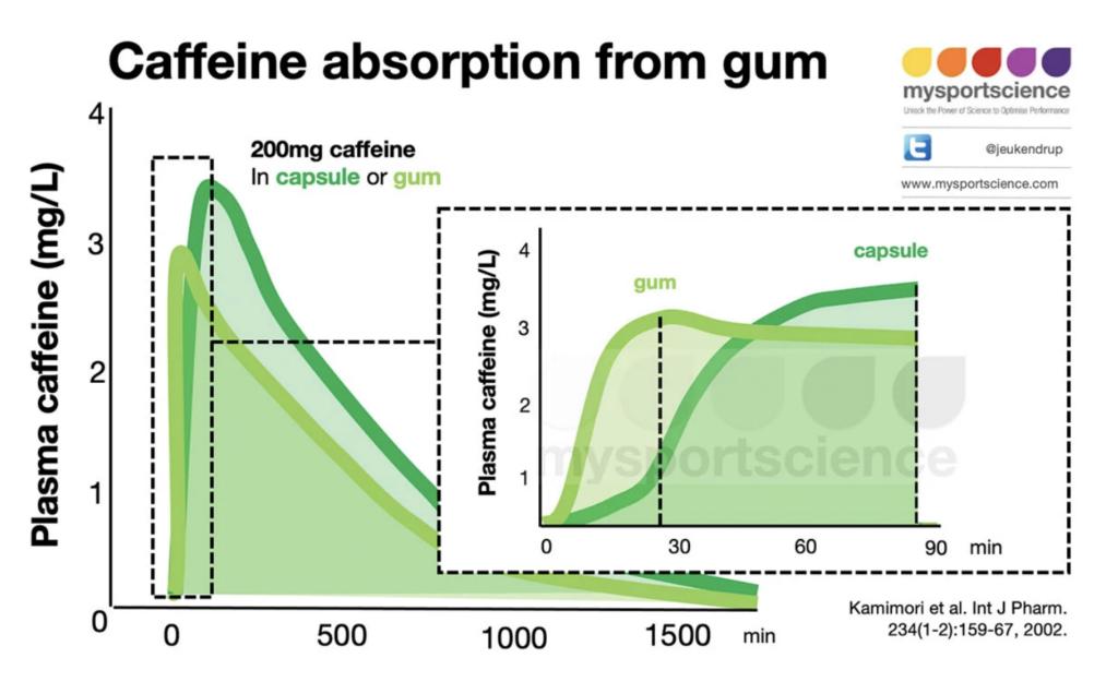 Absorción de cafeína del chicle