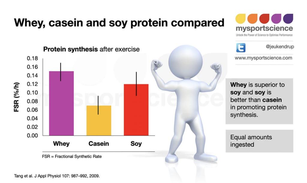 Proteínas de suero, caseína y soja comparadas