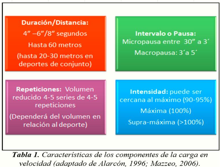 ComponentesDeLaCarga
